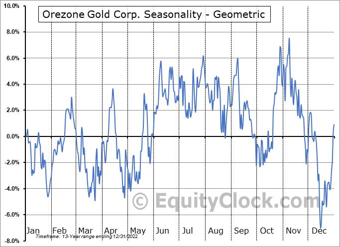 Orezone Gold Corp. (OTCMKT:ORZCF) Seasonality