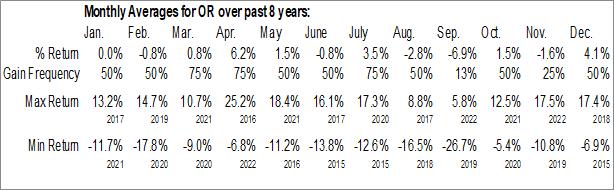 Monthly Seasonal Osisko Gold Royalties Ltd. (NYSE:OR)