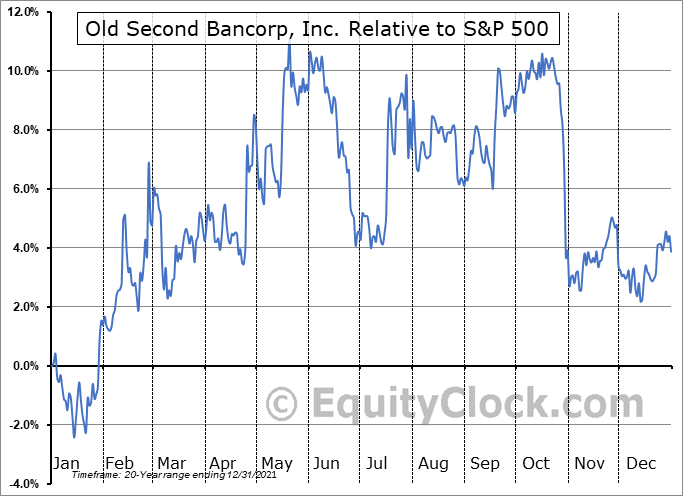 OSBC Relative to the S&P 500