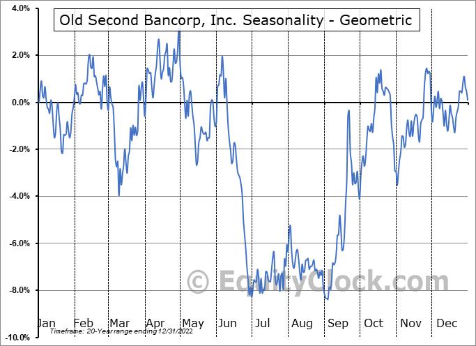Old Second Bancorp, Inc. (NASD:OSBC) Seasonality