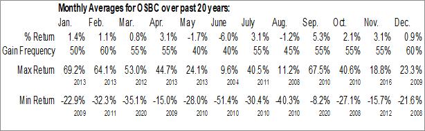 Monthly Seasonal Old Second Bancorp, Inc. (NASD:OSBC)