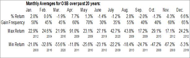 Monthly Seasonal Norbord, Inc. (NYSE:OSB)