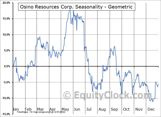 Osino Resources Corp. (TSXV:OSI.V) Seasonality