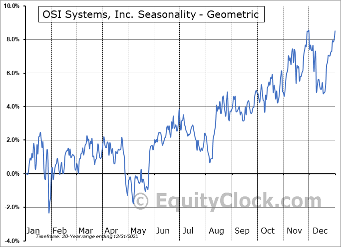 OSI Systems, Inc. (NASD:OSIS) Seasonality