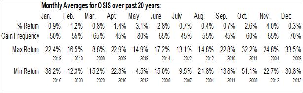 Monthly Seasonal OSI Systems, Inc. (NASD:OSIS)