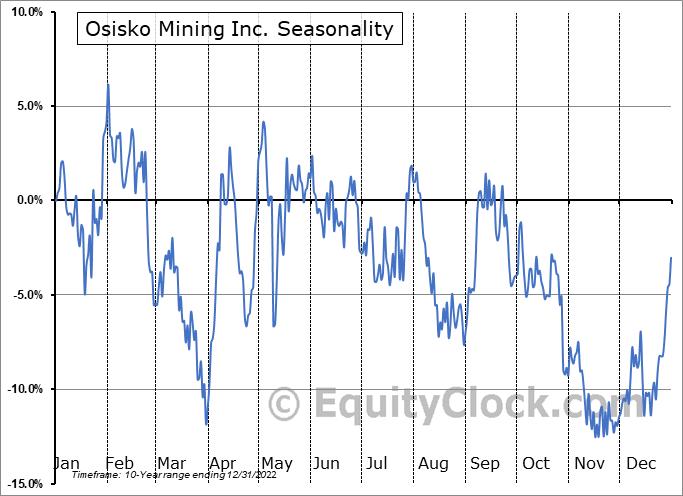 Osisko Mining Inc. (TSE:OSK.TO) Seasonality