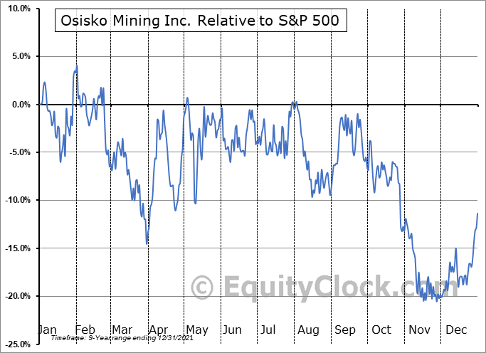 OSK.TO Relative to the S&P 500