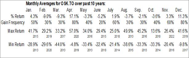 Monthly Seasonal Osisko Mining Inc. (TSE:OSK.TO)