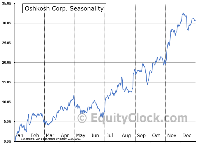 Oshkosh Corp. (NYSE:OSK) Seasonal Chart