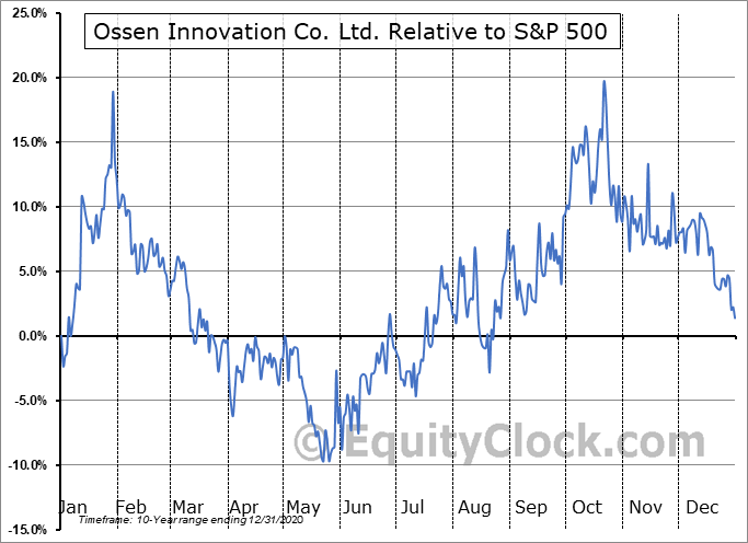 OSN Relative to the S&P 500