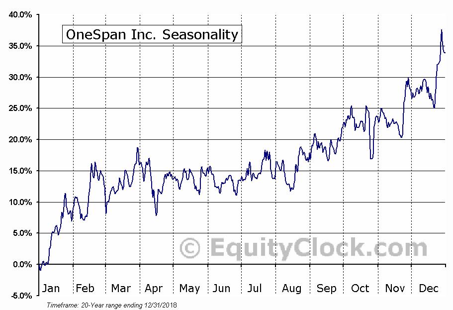 OneSpan Inc. (NASD:OSPN) Seasonal Chart