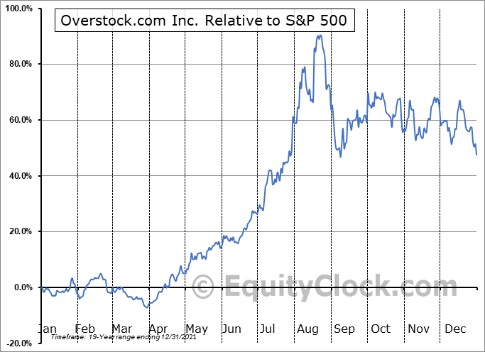 OSTK Relative to the S&P 500