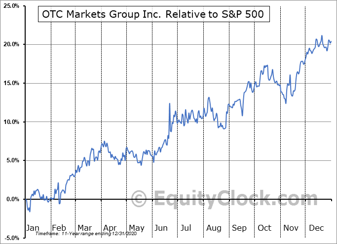 OTCM Relative to the S&P 500