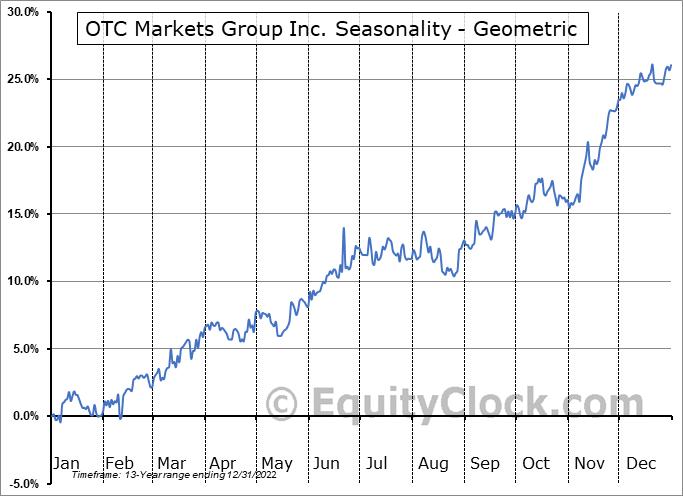 OTC Markets Group Inc. (OTCMKT:OTCM) Seasonality