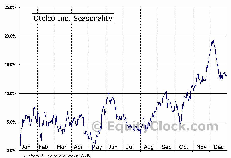 Otelco Inc. (NASD:OTEL) Seasonal Chart