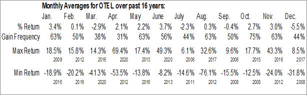 Monthly Seasonal Otelco Inc. (NASD:OTEL)