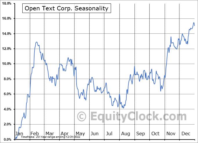 Open Text Corp. (TSE:OTEX.TO) Seasonal Chart