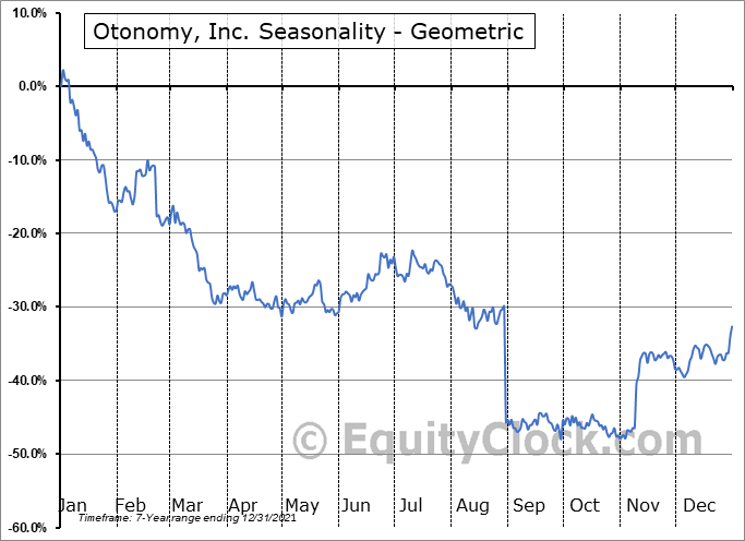 Otonomy, Inc. (NASD:OTIC) Seasonality