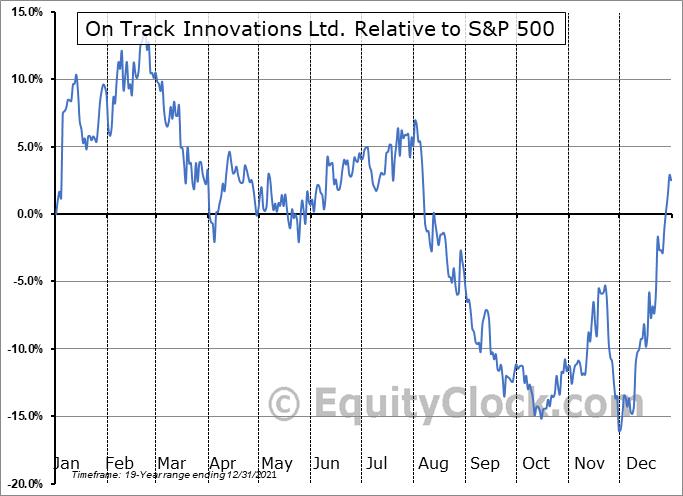 OTIVF Relative to the S&P 500