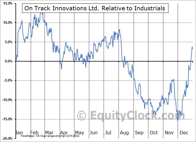 OTIVF Relative to the Sector
