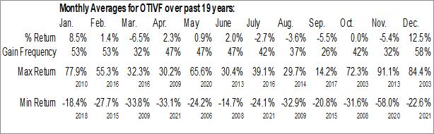Monthly Seasonal On Track Innovations Ltd. (OTCMKT:OTIVF)