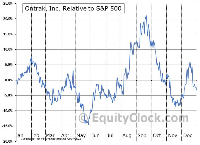 OTRK Relative to the S&P 500