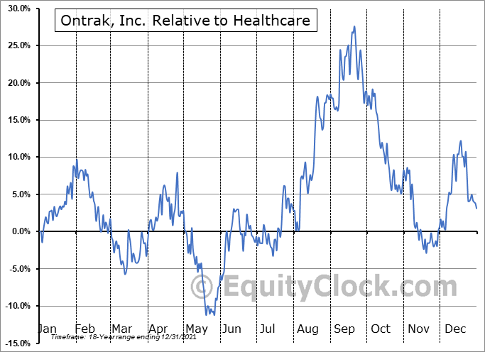 OTRK Relative to the Sector