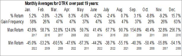 Monthly Seasonal Ontrak, Inc. (NASD:OTRK)