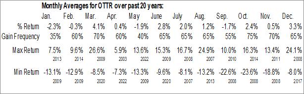 Monthly Seasonal Otter Tail Power Co. (NASD:OTTR)