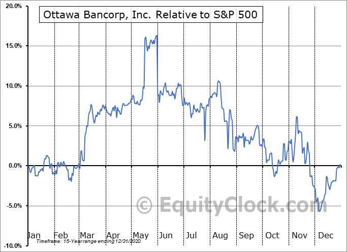 OTTW Relative to the S&P 500