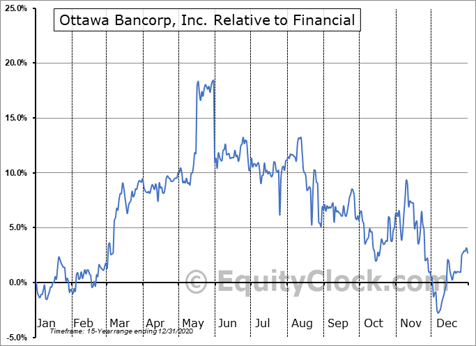 OTTW Relative to the Sector