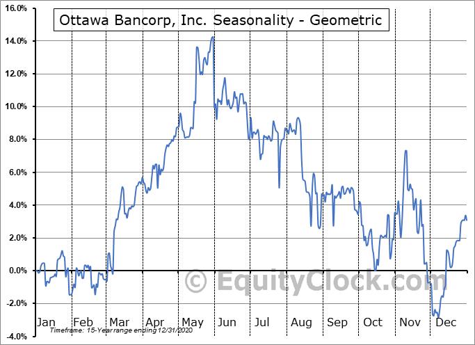 Ottawa Bancorp, Inc. (OTCMKT:OTTW) Seasonality