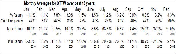 Monthly Seasonal Ottawa Bancorp, Inc. (OTCMKT:OTTW)