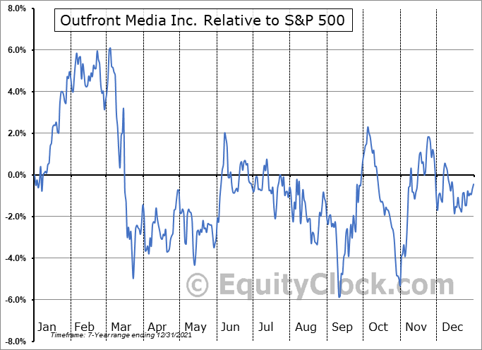 OUT Relative to the S&P 500