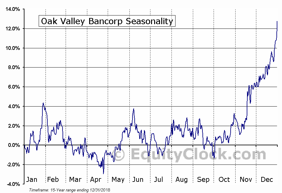 Oak Valley Bancorp (NASD:OVLY) Seasonal Chart