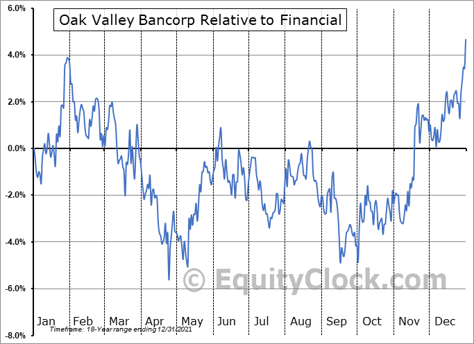 OVLY Relative to the Sector