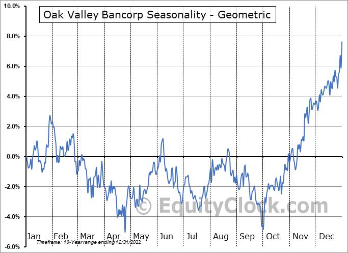 Oak Valley Bancorp (NASD:OVLY) Seasonality