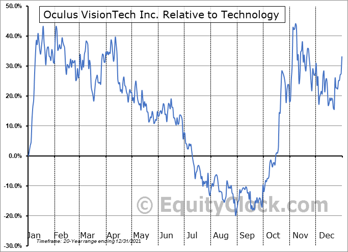 OVT.V Relative to the Sector