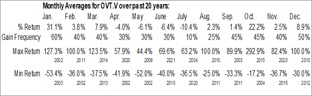 Monthly Seasonal Oculus VisionTech Inc. (TSXV:OVT.V)