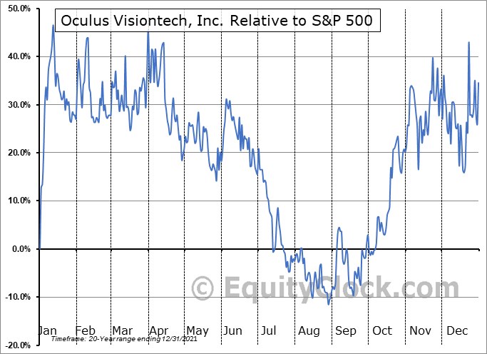 OVTZ Relative to the S&P 500