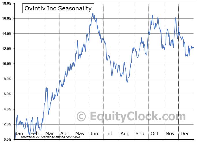 Ovintiv Inc (TSE:OVV.TO) Seasonal Chart