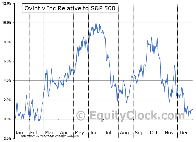 OVV.TO Relative to the S&P 500