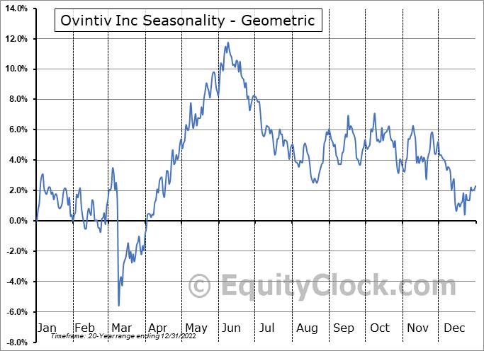 Ovintiv Inc (TSE:OVV.TO) Seasonality