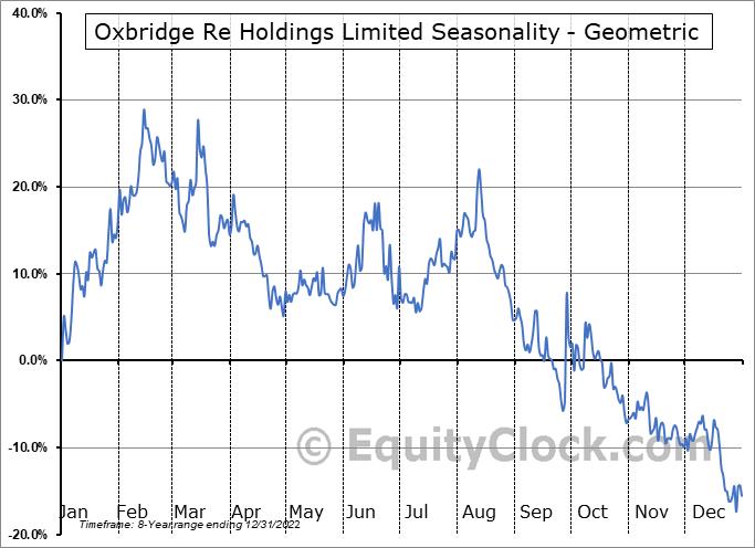 Oxbridge Re Holdings Limited (NASD:OXBR) Seasonality