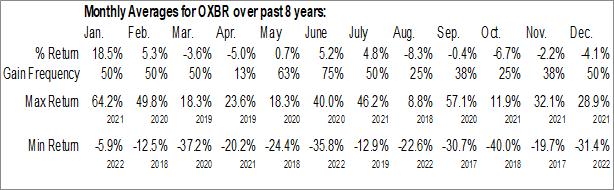 Monthly Seasonal Oxbridge Re Holdings Limited (NASD:OXBR)