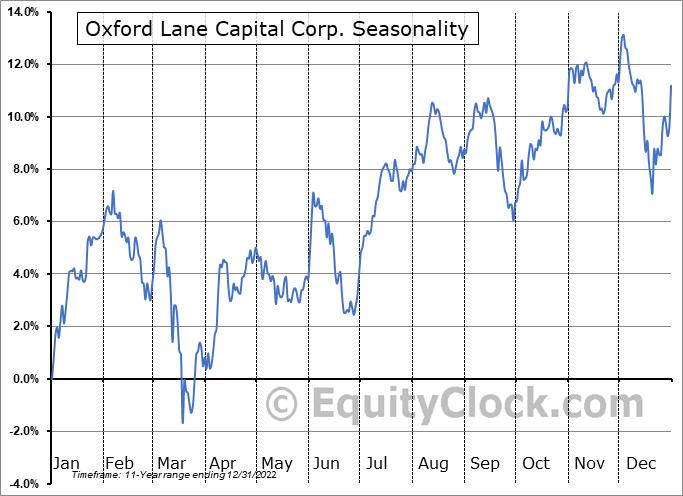 Oxford Lane Capital Corp. (NASD:OXLC) Seasonality
