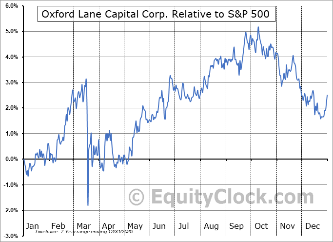 OXLCO Relative to the S&P 500