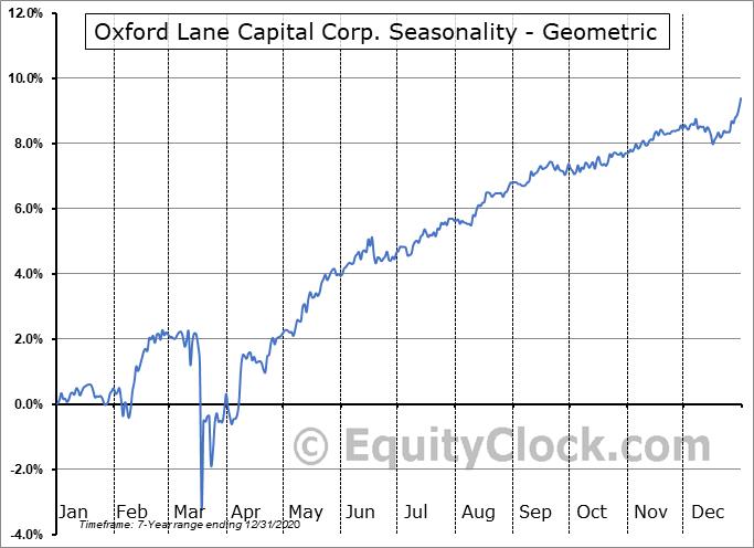 Oxford Lane Capital Corp. (NASD:OXLCO) Seasonality