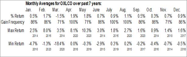 Monthly Seasonal Oxford Lane Capital Corp. (NASD:OXLCO)