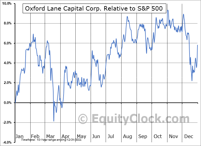 OXLC Relative to the S&P 500
